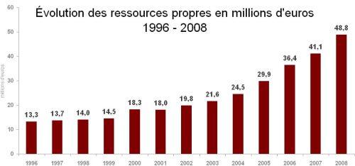 ressources_propres_96-081