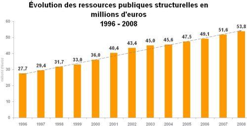 ressources_publiques_96-081
